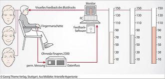 Blutdruck-Biofeedback_beim_Hypertoniezen