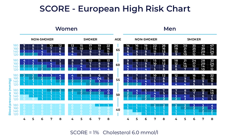 SCORE High Risk Chart.png