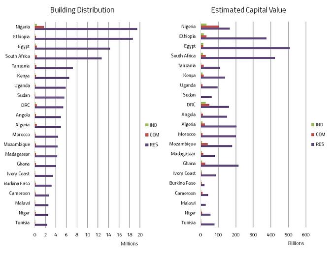 building dist est cap value.png