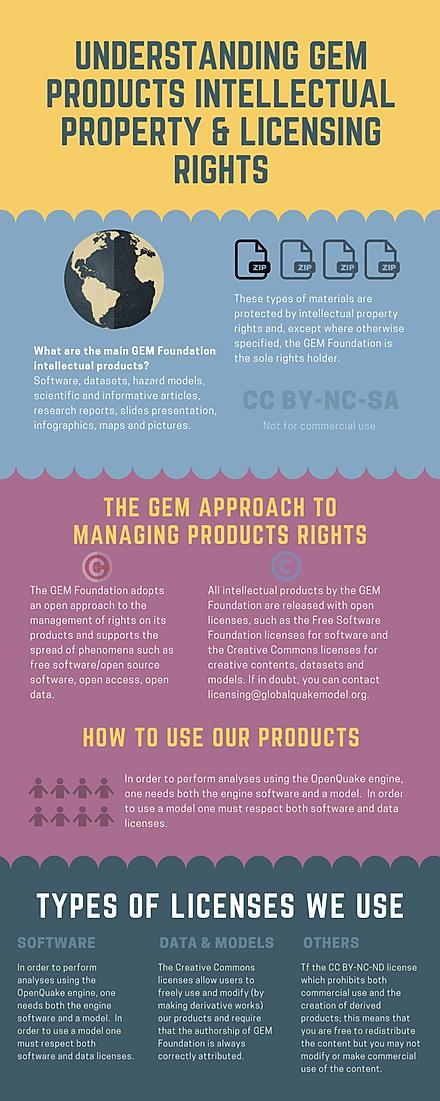 understanding gem products intellectual