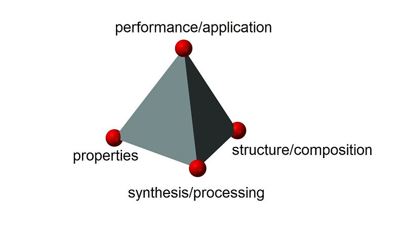 materials tetrahedron - Copy.jpg