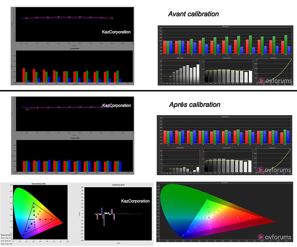 Comparaison calibrations AVforum/KazCorporation