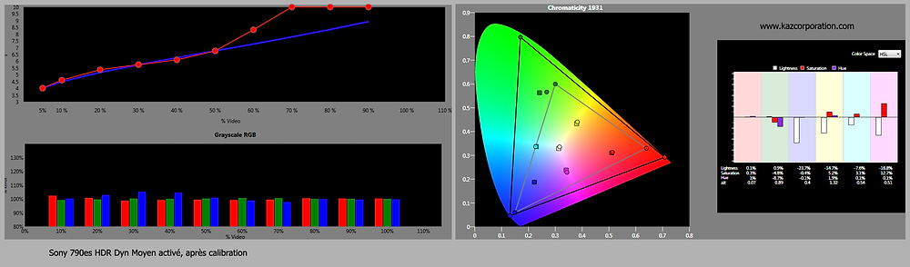 EOTF et Sat50% HDR Dyn Moyen