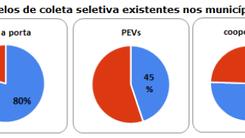 PNRS: Cooperativas de Catadores operam a Coleta Seletiva em 76% dos municípios brasileiros onde este