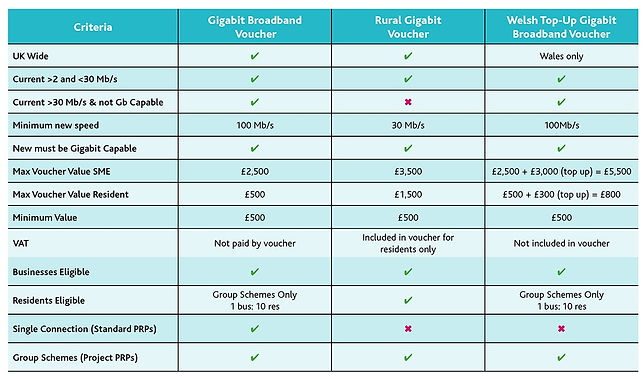 Gigabit vouchers.jpg