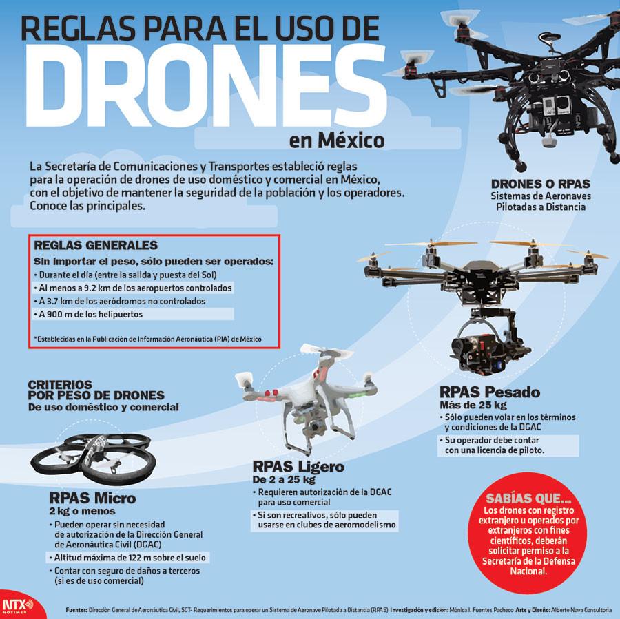 REGLAS PARA DRONES MEXICO