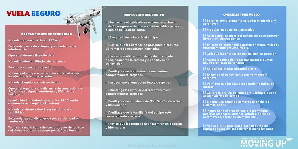 Checklist Drone