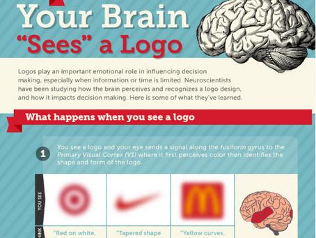 Cómo nuestro cerebro percibe y reconoce un logotipo