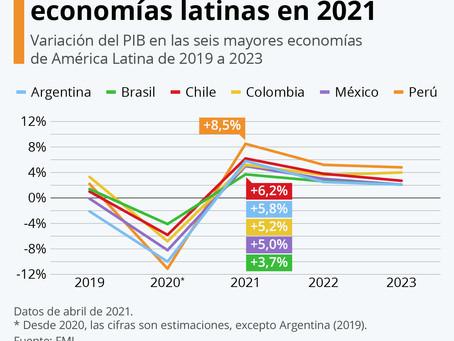 ¿Cuánto crecerán las mayores economías latinoamericanas en 2021?