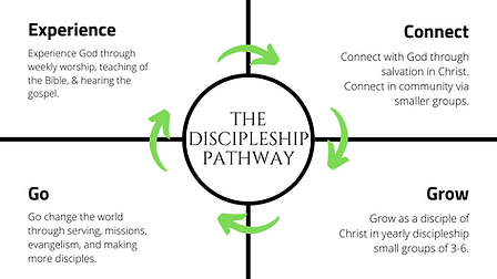 Copy of YT UPDATED Discipleship Pathway.