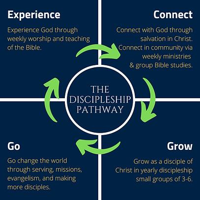 Discipleship Pathway_final.png