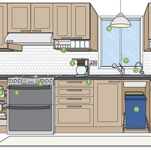 15 Tips to Renovate Your Kitchen for Yourself and Future Buyers