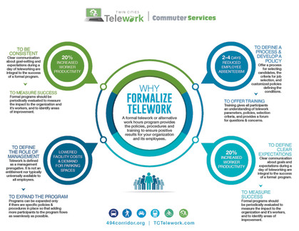 Why Formalize Telework infographic 2021.