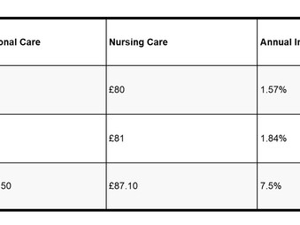 SNP Government increases Free Personal and Nursing Care Allowances by 7.5%