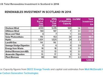 Renewables Contribute Half of Scotland's Energy
