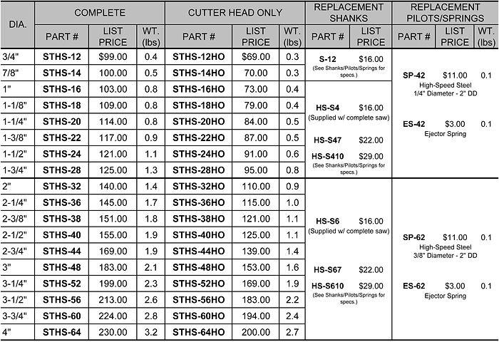 STHS Price Chart R-19.jpg