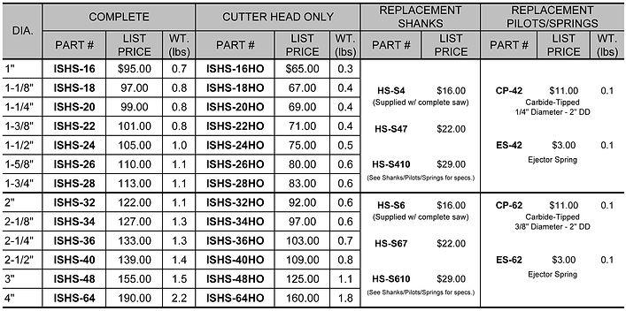 ISHS Price Chart R-19.jpg