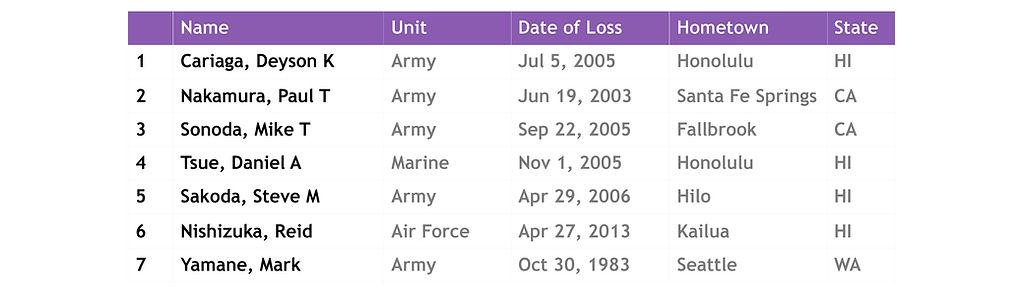 Other wars KIA list_21-1.jpg