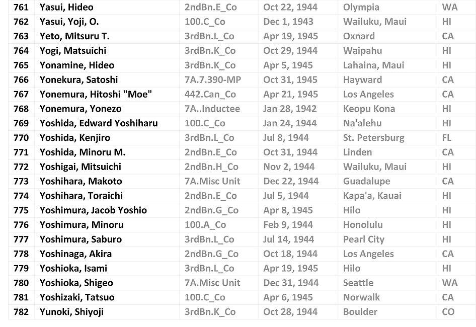 AJA WWII KIA List_1.24.19-PDF-20.jpg