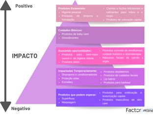 Impactos do COVID-19 na Indústria de Personal Care