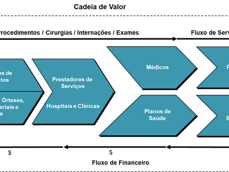 Dinâmica no Setor de Serviços de Saúde – Desafios e Oportunidades de Investimento em hospitais e clí