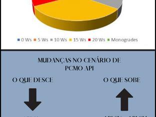 Mercado brasileiro de PCMO