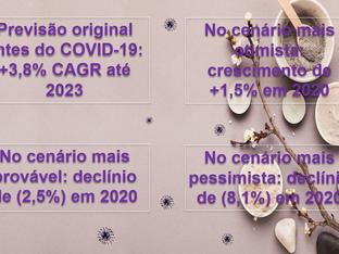 COVID-19: Vendas de produtos de beleza e cuidados pessoais caem com taxa mais acentuada em mais de 6