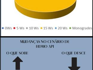 Mercado Brasileiro de HDMO