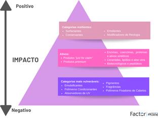 Impactos do COVID-19 na Indústria de Ingredientes de Personal Care