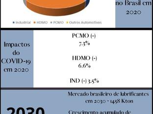 Mercado brasileiro de lubrificantes acabados