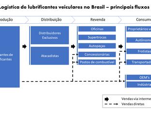 Os impactos e oportunidades da digitalização no negócio de lubrificantes automotivos no Brasil