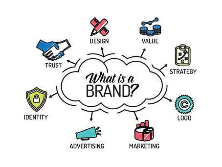 Why is branding so important for a business?