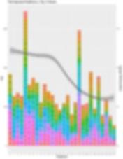 AiME corpus PHQ-9 TFIDF analyis