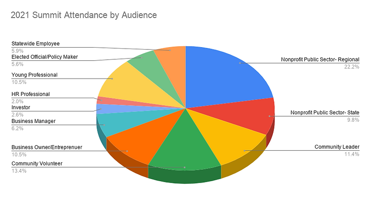 2021 Summit Attendance by Audience .png