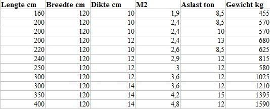 tabel erfverhardingsplaten met vastzetsy