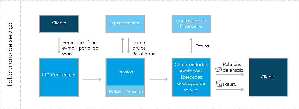 Limsophy_Service_Labor_Portugiesisch.jpg