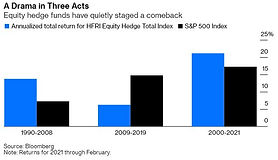 How Hedge Funds Lost Their Way and Why They'll Come Back