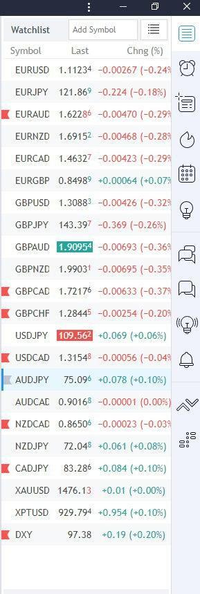 Списък за наблюдение на форекс пазара- Това означава да добавите във вашия списък толкова валутни двойки, колкото сте в състояние да наблюдавате адекватно на форекс пазара, т.е. да знаете всяко едно тяхно движение и да следите икономическите новини, които им влияят