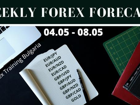 Седмичен форекс анализ 25.05-29.05 - Forex Training Bulgaria