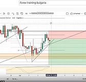 Forex Training Bulgaria-Weekly forex ana