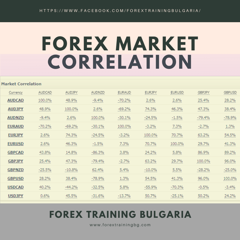 Валутната корелация е степента, до която дадена валута е взаимно свързана с друга, като ни помага  да разберем движението на цените на валутите във времето и влияе на нашите търговски решения .