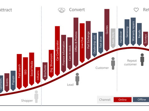 OEMs urged to understand the omnichannel car-buying journey better