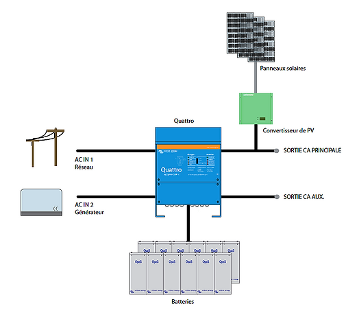 installation solaire avec groupe électrogène et réseau