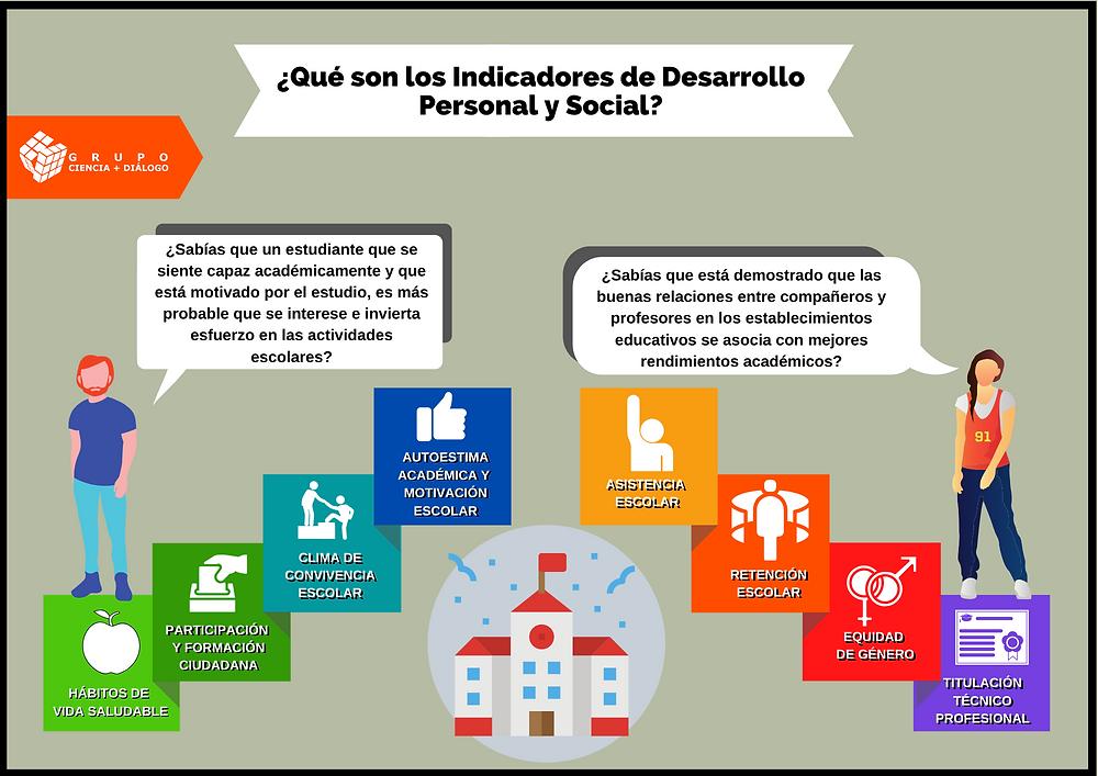 ¿Qué son los Indicadores de Desarrollo Personal y Social?