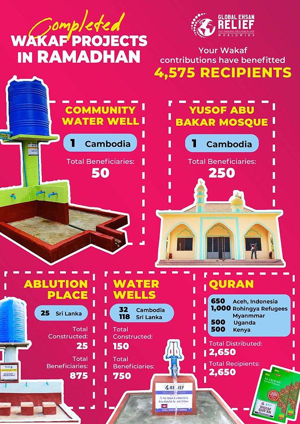 Wakaf during Ramadhan 2020.jpg