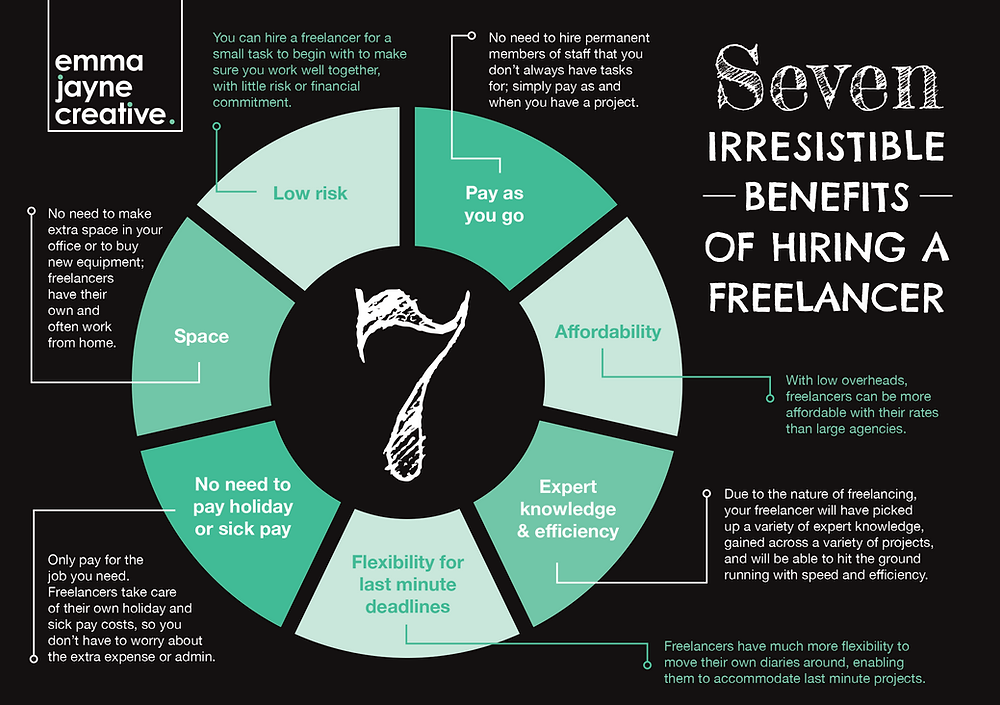 The 7 irresistible benefits of hiring a freelancer Infographic