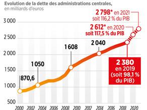 La chronique du lundi : la dette de la France