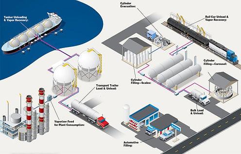 lpg-distribution-process-corken-infrastr