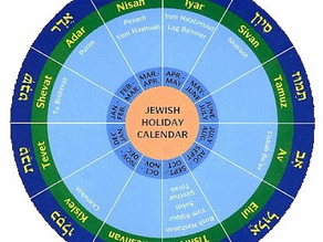 The Months of the Hebrew Year