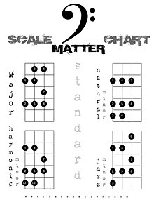 Free Bass Charts Arpeggios Fretboard Notes
